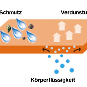 Atmungsaktivität - MVTR - RET - was hat das zu bedeuten?