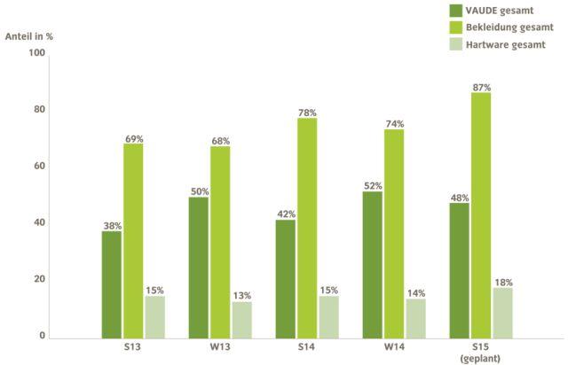 Entwicklung-VAUDE-Greenshape-Anteile-in-der-Kollektion-S-W13_S-W14_S15_800px