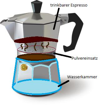 Italienische Espressokanne