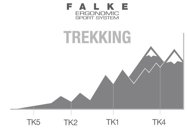 Falke TK-Einteilung